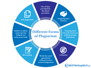 Different Forms of Plagiarism